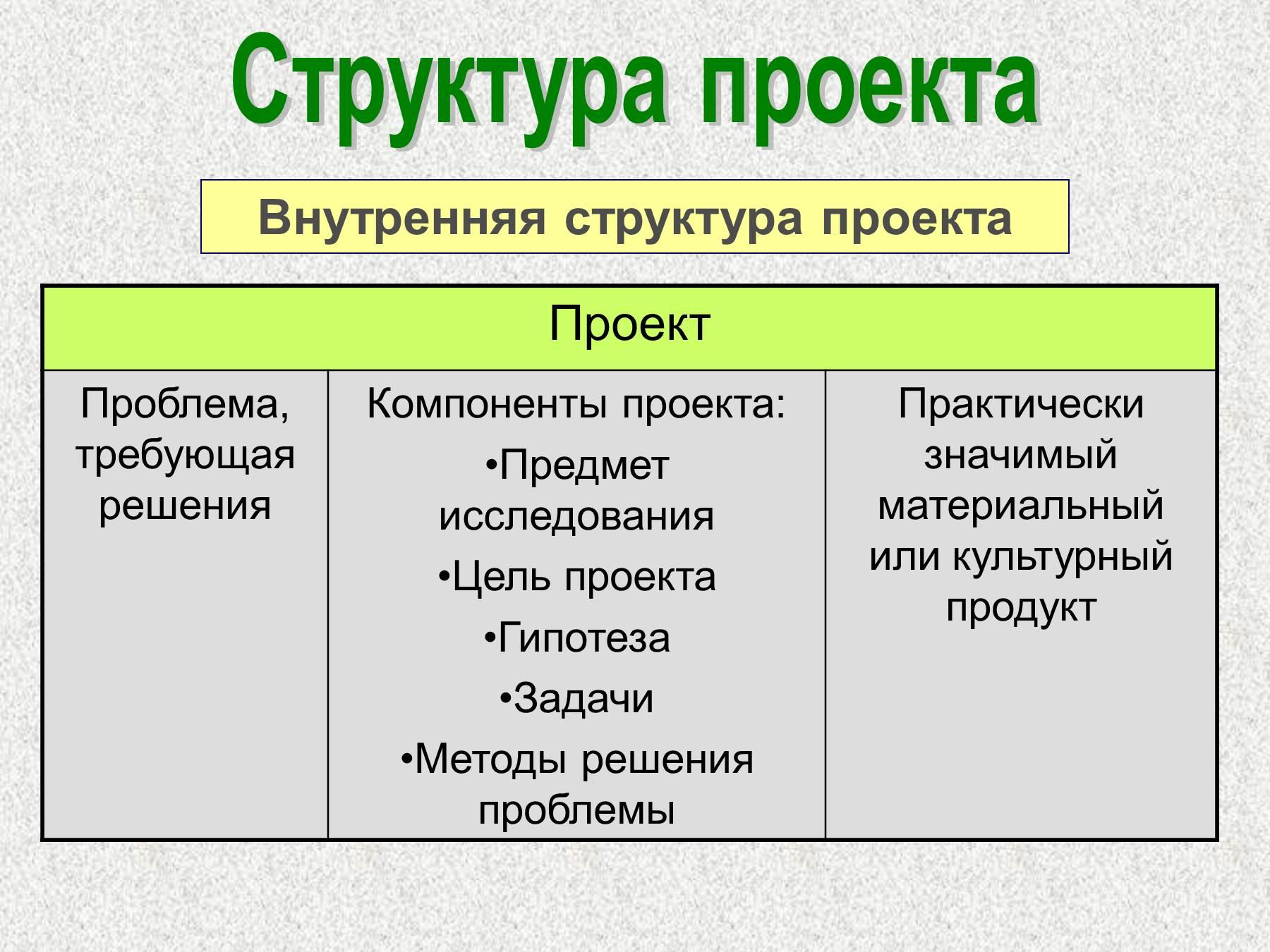 Что должно быть в презентации для защиты проекта