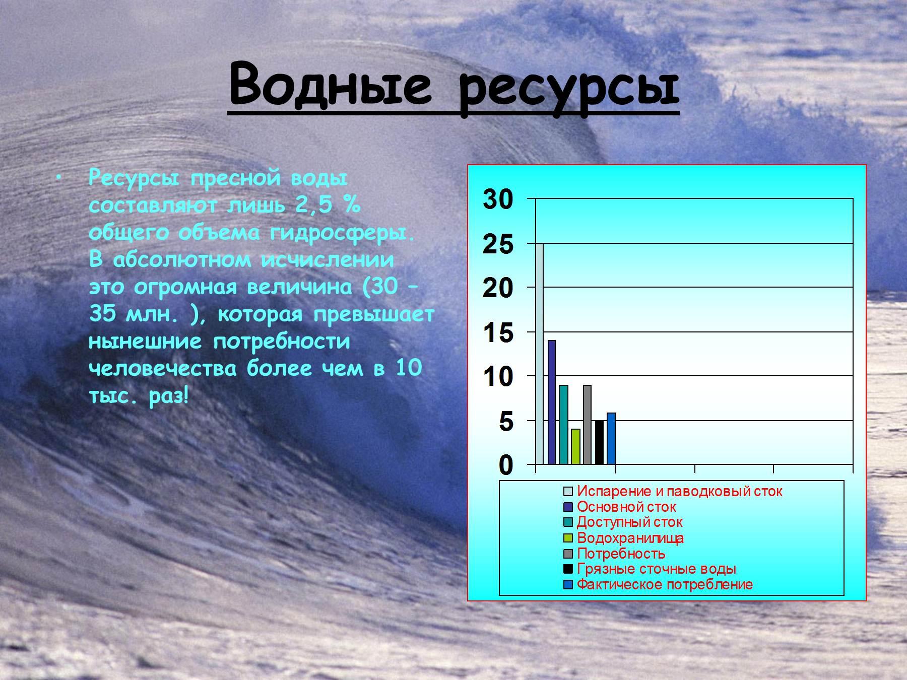 какой процент занимают пресные воды