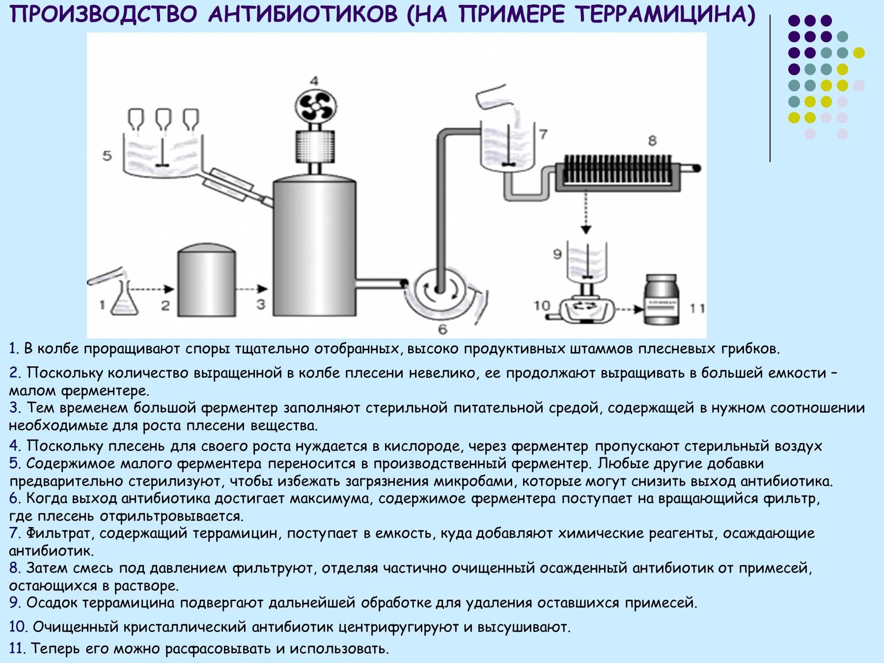 Технологическая схема приготовления суппозиториев