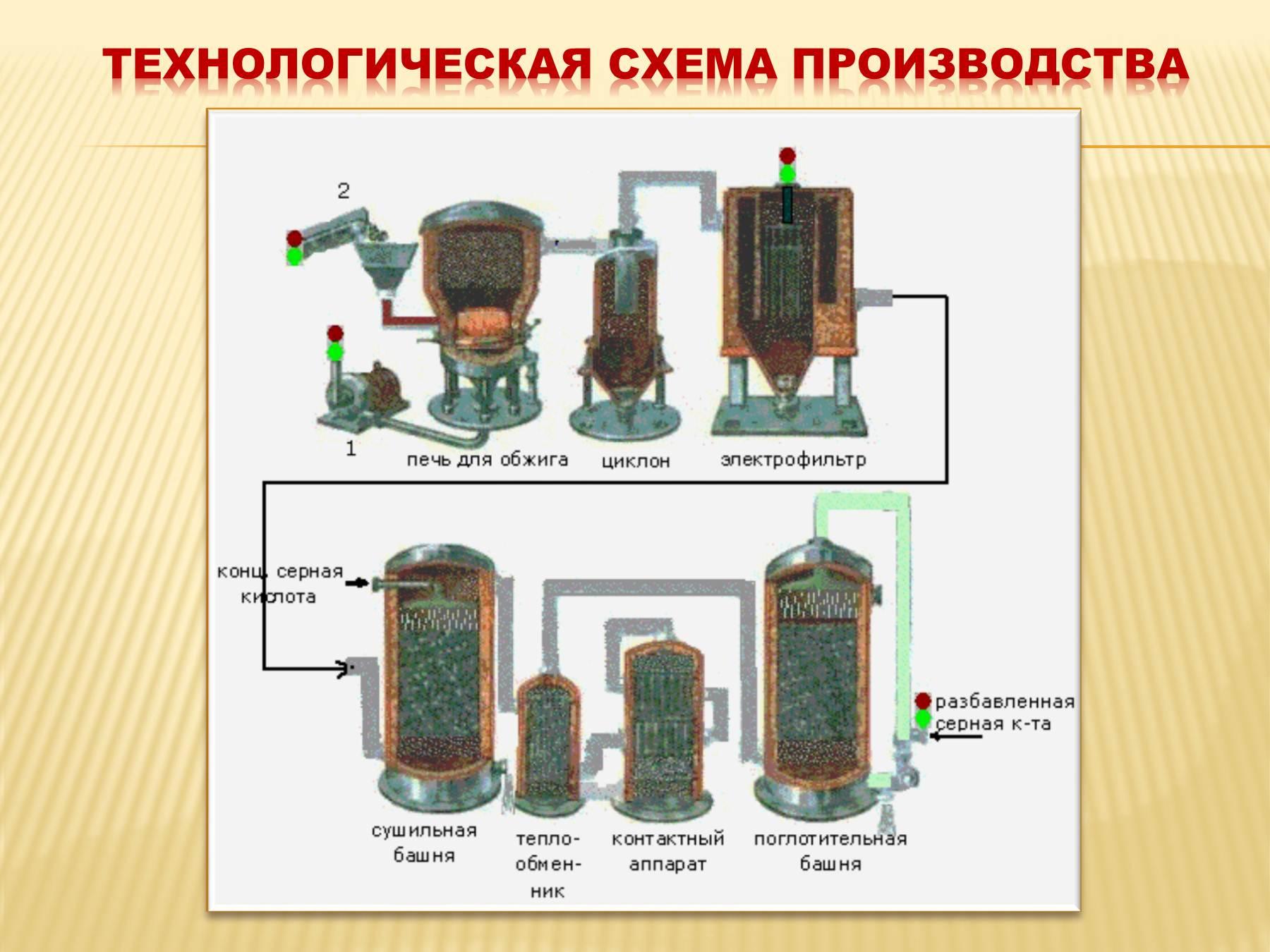 Функциональная схема производства серной кислоты из колчедана