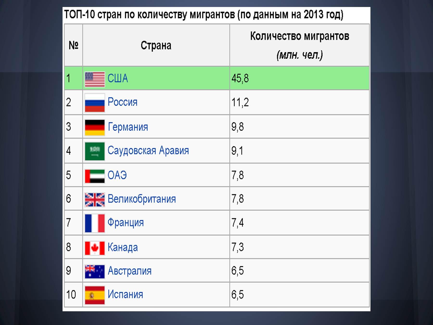 самый закрытый страна в мире
