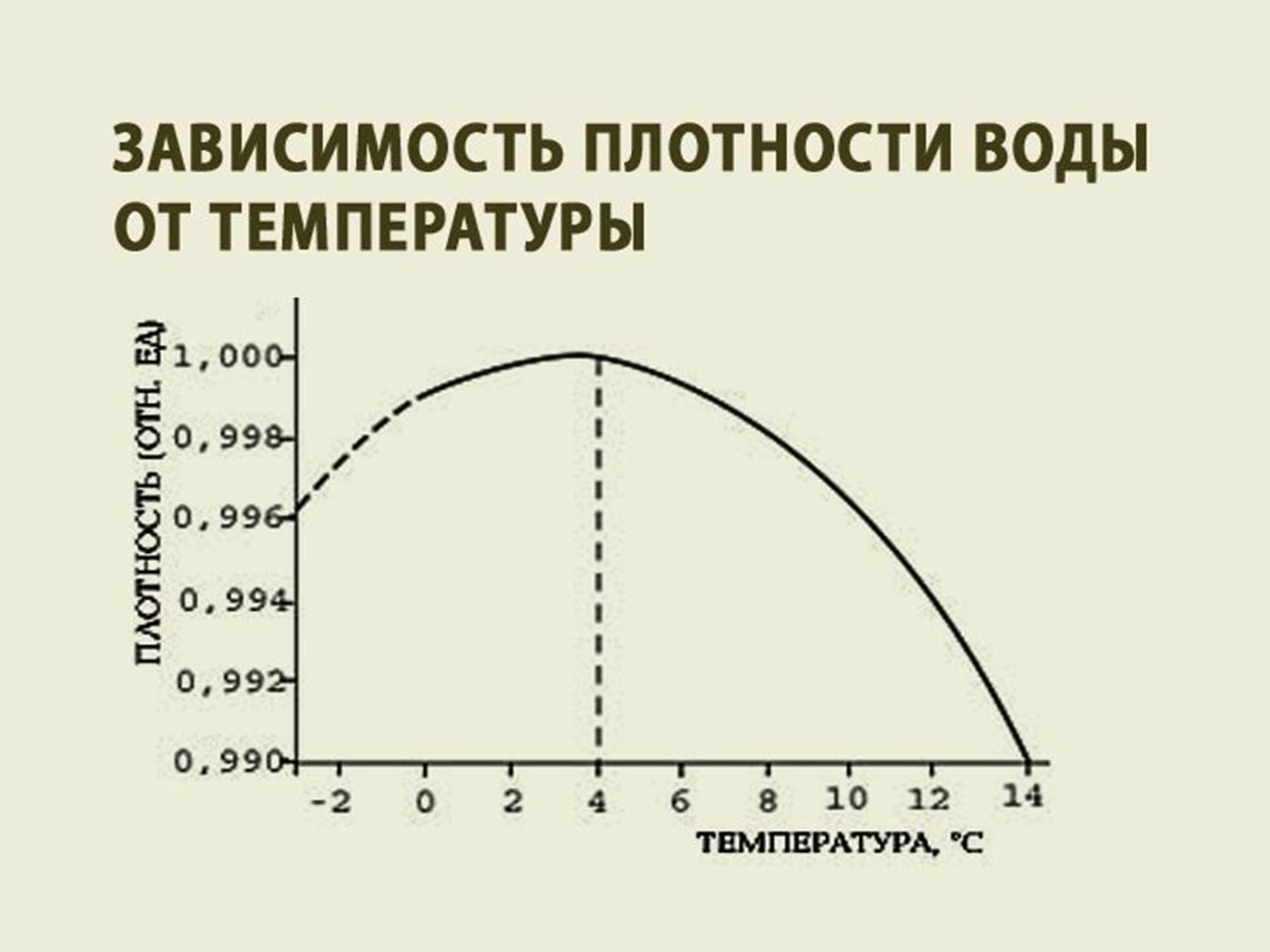 Как сделать график зависимости температуры и