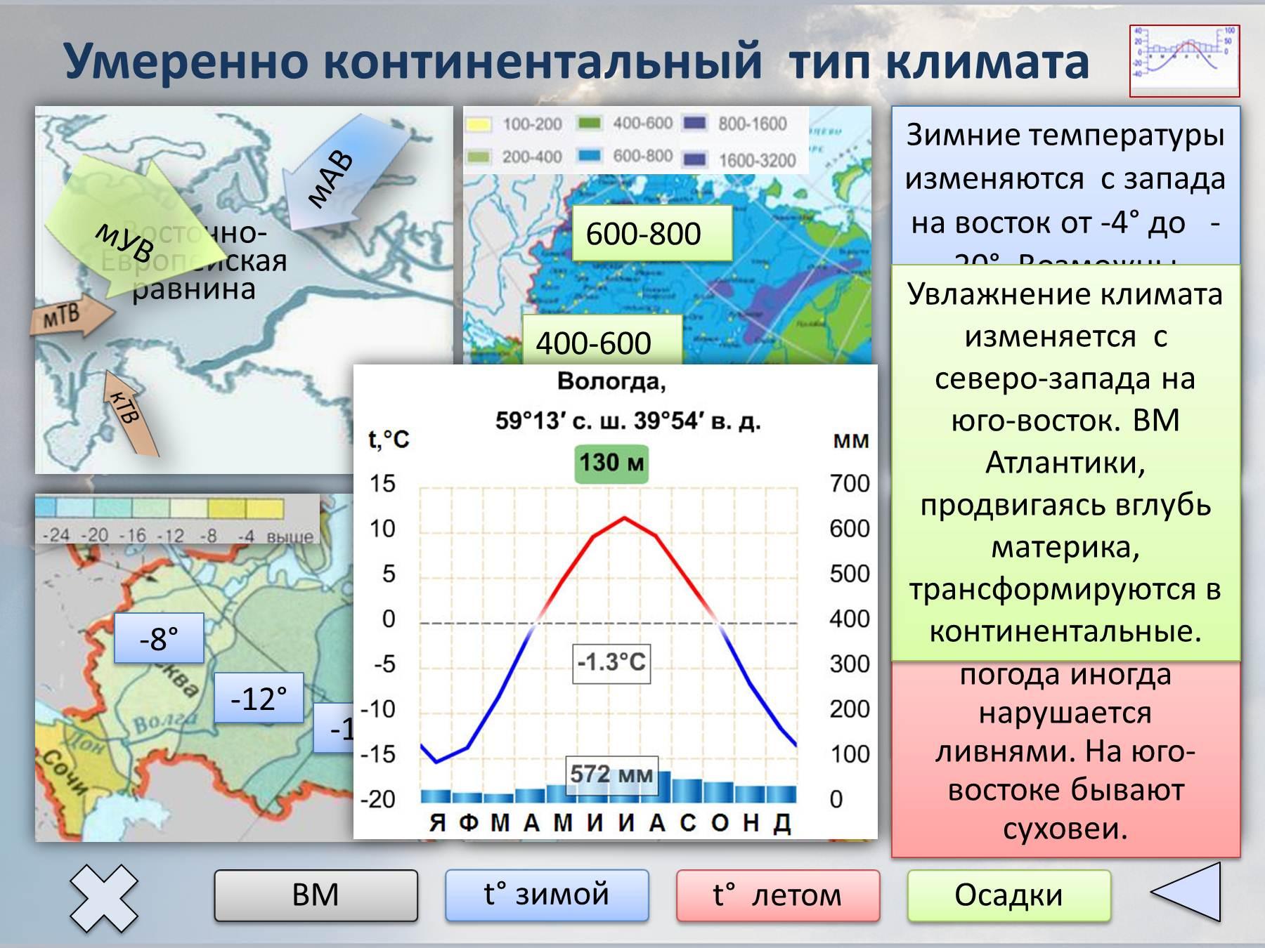 картинки с типами климата коллекция