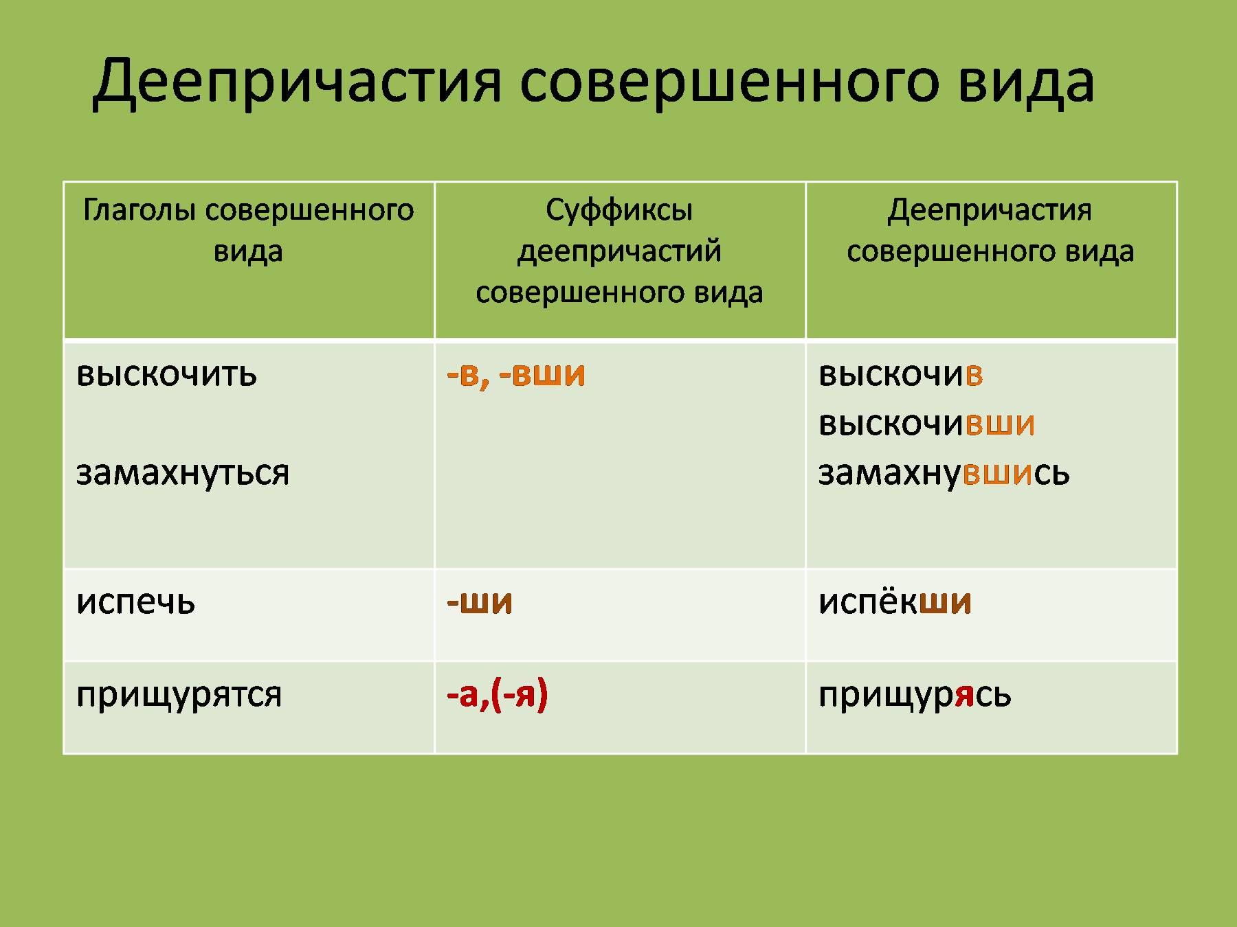 Картинки определение деепричастия